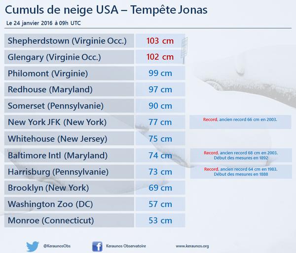 De sneeuwhoeveelheden in Amerika die depressie Jonas heeft achtergelaten. Bron via Twitter @Keraunosobs