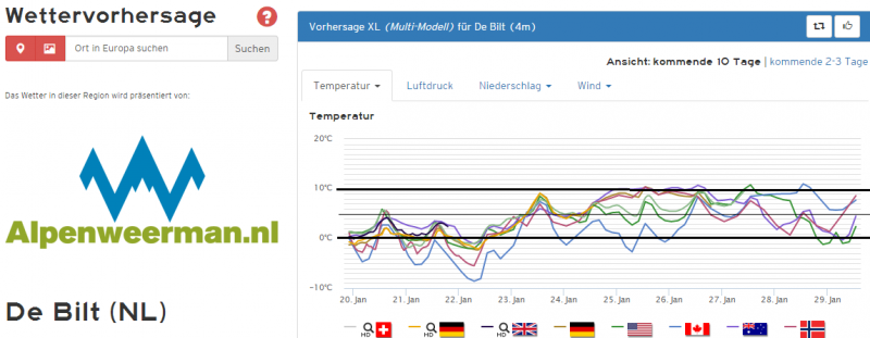 De temperatuurpluim voor het midden van het land van de belangrijkste weermodellen. Bron: Kachelmannwetter.com