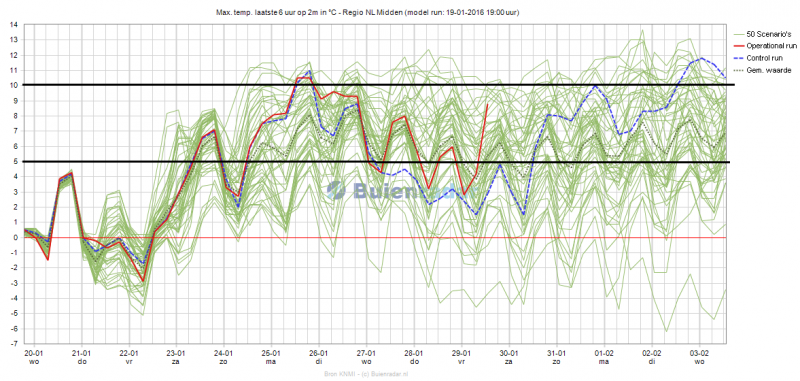 Het ensemble voor de maximumtemperatuur voor de komende 15 dagen van EC. Bron: Buienradar/KNMI