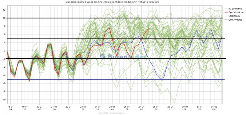 Het ensemble voor de maximumtemperatuur voor het midden van het land voor de komende 15 dagen. Bron: buienradar/KNMI