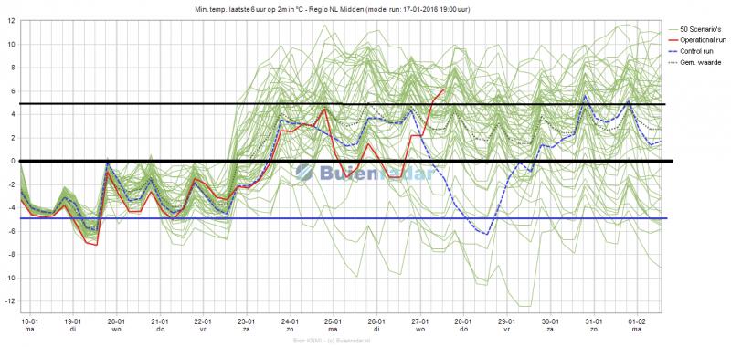 Het ensemble voor de minimumtemperatuur voor het midden van het land voor de komende 15 dagen. Bron: buienradar/KNMI