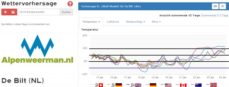 De temperatuurpluim voor de komende 10 dagen van de 'opers' van de belangrijkste modellen. Bron: Kachelmannwetter.com