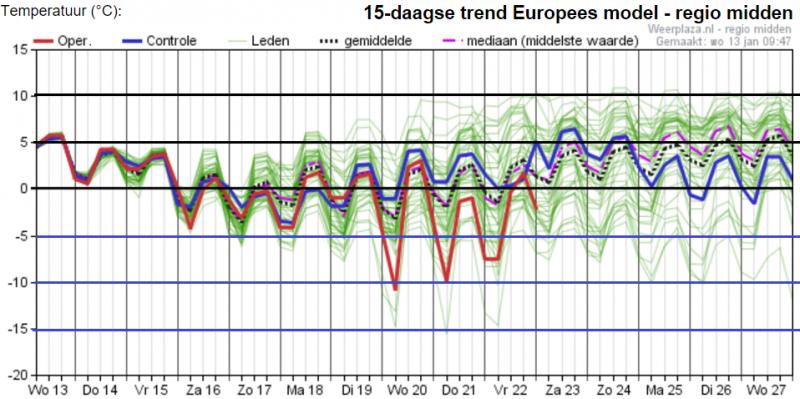Het ensemble van EC voor de komende 15 dagen. Bron: Weerplaza.nl
