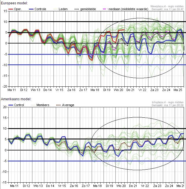 Het ensemble van beide hoofdmodellen late een mooie daling zien richting het komende weekend. Net als voorgaande dagen zijn de Amerikanen minder koud dan EC. Bron: Weerplaza.nl