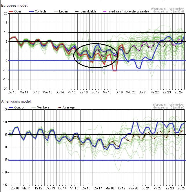 Het ensemble van EC en GFS van vanochtend. Vooral EC is komend weekend koud met temperaturen onder het vriespunt. GFS is kouder geworden ten opzichte van eerdere runs, maar blijven nog achter bij EC. Bron: Weerplaza.nl