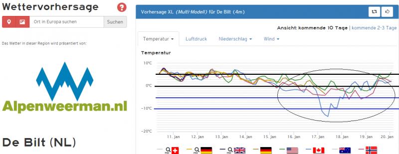 De temperatuurpluim voor de komende 10 dagen voor het midden van het land. Later in de week wordt het kouder. Bron: Kachelmannwetter.com