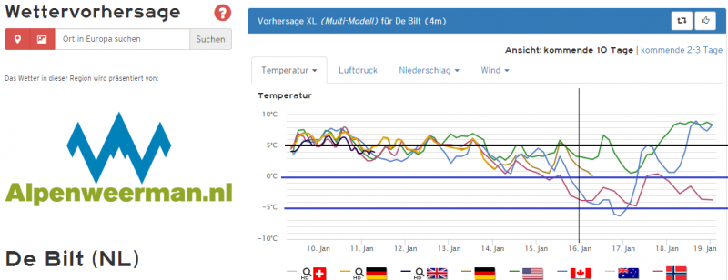 De temperatuurpluim voor de komende 10 dagen. Heel langzaam gaat de temperatuur naar beneden. Vanaf volgend weekend kan het werkelijk vriezen of dooien. Bron: Kachelmannwetter.com