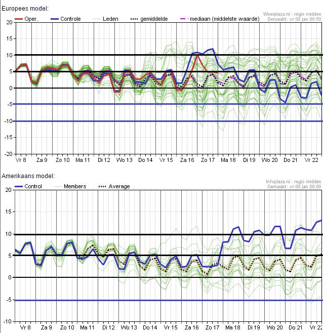 De ensembles van vanochtend zien er wat slechter uit dan de voorgaande dagen. Het gemiddelde komt uit op een graad of 5. Bron: Weerplaza.nl
