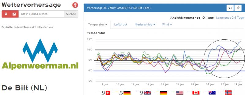 De temperatuurpluim voor het midden van het land voor de komende 10 dagen. Bron: Kachelmannwetter.com