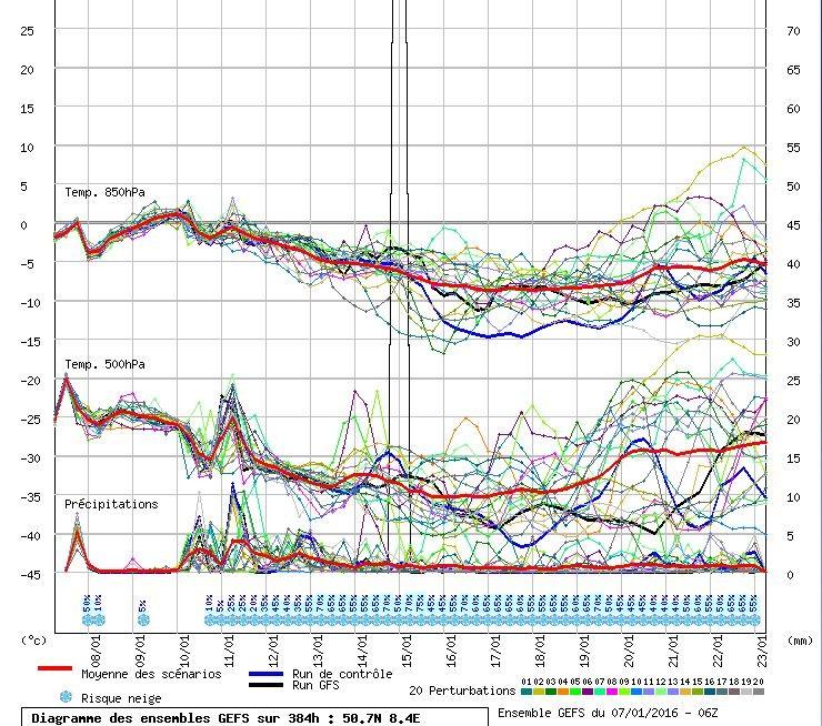 Pluim volgens GFS voor de komende periode. Na maandag wordt de bovenlucht duidelijk weer kouder en nemen de kansen op sneeuw toe. Bron: Meteociel.
