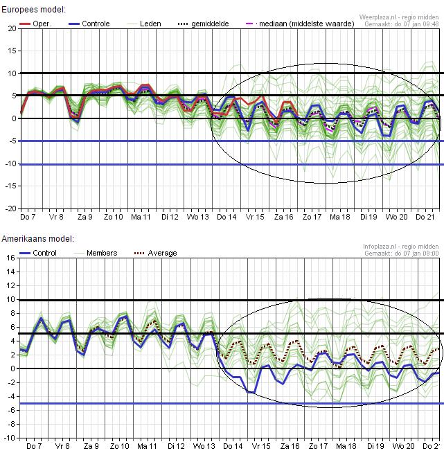 De ensembles van zowel EC als GFS in één overzicht. Vanaf woensdag 13 januari kan het alle kanten op, maar de trend is dalende. De ensemblegemiddelden liggen in beide modellen onder de 5°. Bron: Weerplaza.nl