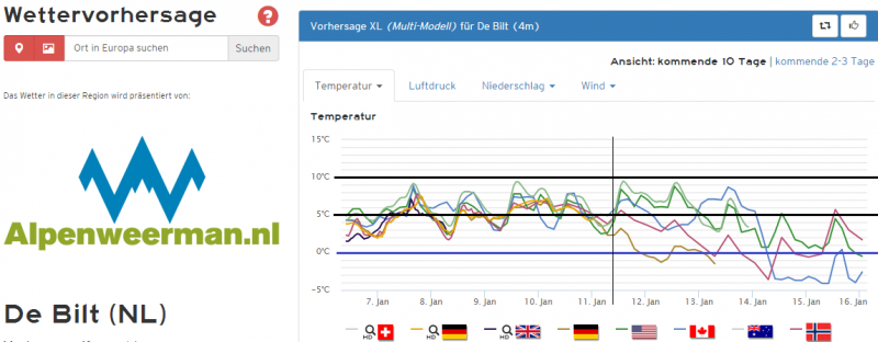 De temperatuurpluim voor de komende 10 dagen van de diverser 'opers' van de weermodellen. Vanaf 11 januari nemen de verschillen toe.