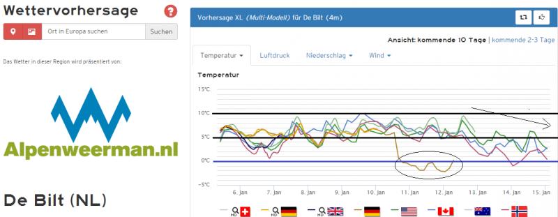 De temperatuurpluim voor de komende 10 dagen voor het midden van het land. Bron: Kachelmannwetter.com
