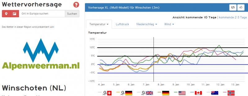 De temperatuurpluim voor het noordoosten, prikpunt Winschoten, is duidelijk kouder. Het duurt tot zeker donderdag voordat alle modellen voor temperaturen boven het vriespunt uitkomen. Bron: Kachelmannwetter.com