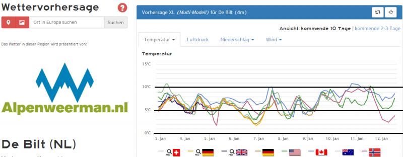 De pluim voor De Bilt is duidelijk zachter dan die van Winschoten. De komende 10 dagen geen zicht op winterweer.