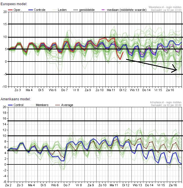 Het ensemble van zowel EC als GFS bij elkaar. Later in de periode vertonnen de modellen wat dalende lijntjes, maar daar zullen we het nog maar niet over hebben... Bron: Weerplaza.nl