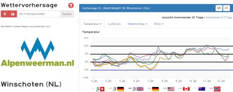 De pluim voor het noordoosten, prikpunt Winschoten, is koud. Pas in de loop van de week lopen de temperaturen op.