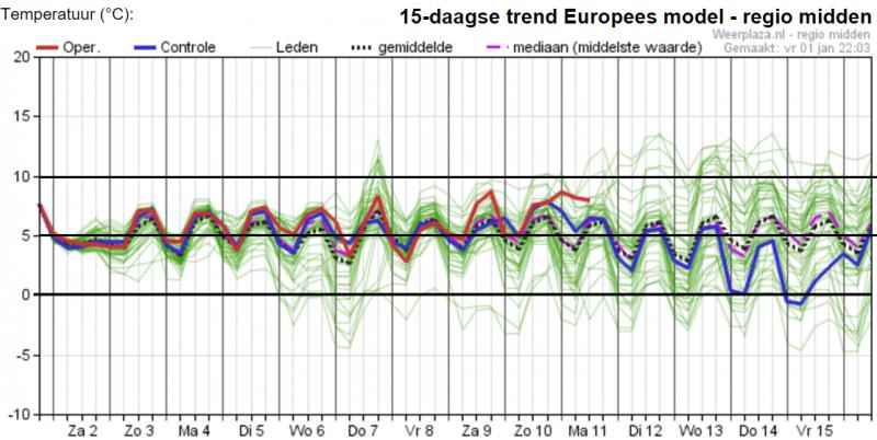 Het ensemble van EC is ook niet winters. Het ensemblegemiddelde ligt ook rond de 7°. Bron: Weerplaza.nl