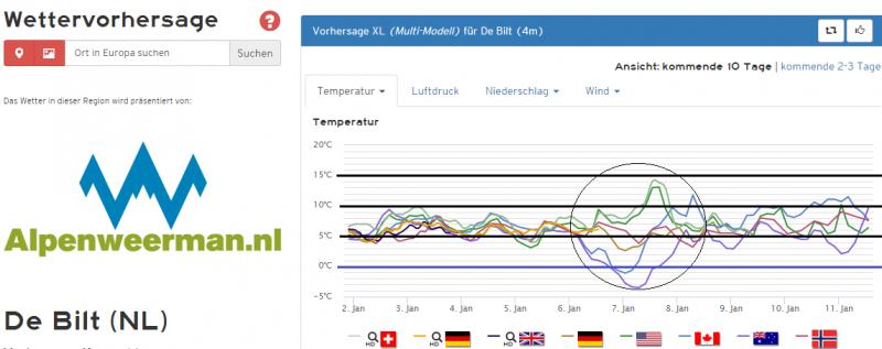 De temperatuurpluim voor De Bilt voor de komende 10 dagen. Vooral de periode woensdag/donderdag is nog onzeker met sterk uiteenlopende verwachtingen, maar voor de rest is het een zachte pluim. Bron: Kachelmannwetter.com