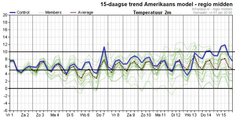 Het ensemble van GFS voor de komende 15 dagen ziet er niet bepaald winters uit. Het blijft aanhoudend zacht. Bron: Weerplaza.nl