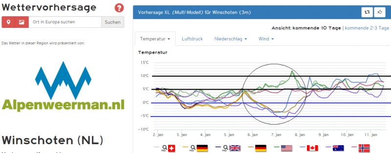 De pluim voor Winschoten is duidelijk kouder. Ook hier de onzekere periode in de loop van de week. Bron: Kachelmannwetter.com