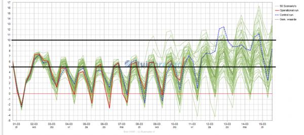 De pluim van het Europese weermodel. In de nachten is er continu kans op vorst. Overdag liggen de maxima boven het vriespunt. Bron: buienradar.nl