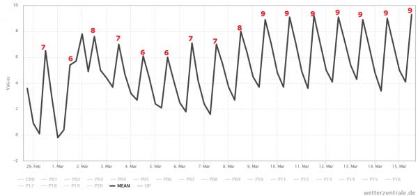 Het gemiddelde van alle berekeningen van het Amerikaanse GFS model voor de komende 15 dagen. Bron: Wetterzentrale.de
