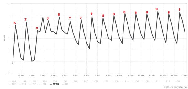 Het gemiddelde van alle berekeningen van GFS voor de komende 15 dagen. De maxima komen voorlopig nog niet boven de 10° uit. Bron: Wetterzentrale.de