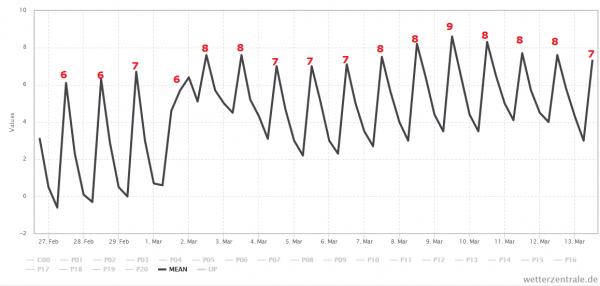 Het gemiddelde van alle berekeningen van GFS. Bron: Wetterzentrale.de