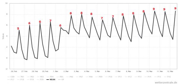 Het gemiddelde van alle berekening van GFS voor de komende 15 dagen. Bron: Wetterzentrale.de