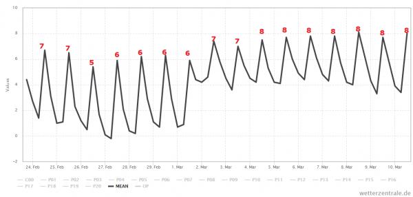 Het gemiddelde van alle berekeningen van GFS laat de temperatuur deze maand nog uitkomen op een graad of 6. Bron: Wetter-Zentrale.de
