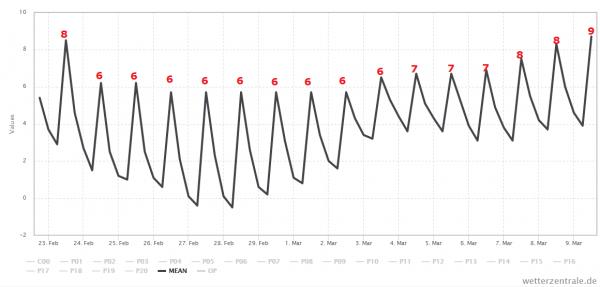 Het gemiddelde van alle berekeningen van GFS laat de temperatuur, na vandaag, dagelijks uitkomen op een graad of 6. Bron: Wetter-Zentrale.de