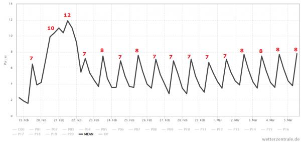 Het gemiddelde van alle berekeningen van GFS. Na een zacht weekend liggen de temperaturen voorlopig rond de 7-8°. Bron: Wetter-Zentrale.de