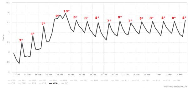 Het ensemble gemiddelde van GFS is niet veel verandert ten opzichte van eerdere verwachtingen. De temperatuur loopt geleidelijk op naar een graad of 10 in het weekend en daarna is het zo'n 8°.