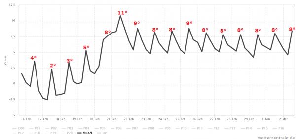 Het ensemble gemiddelde van de Amerikanen (GFS) laat duidelijk de verzachting zien vanaf vrijdag. Tot die tijd is het licht winters. Bron: Wetter-Zentrale.de