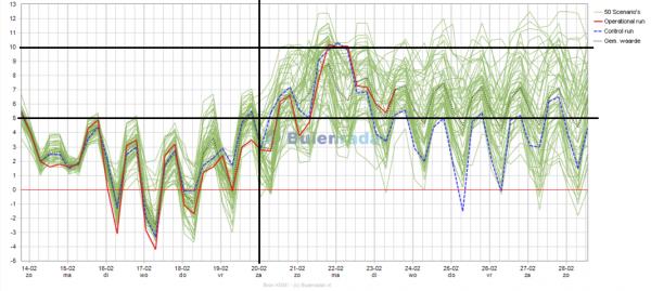 De temperatuurpluim van EC voor de komende 15 dagen. Bron: buienradar.nl