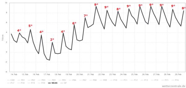 Het ensemble gemiddelde van GFS voor de komende 15 dagen. Bron: Wetter-Zentrale.de