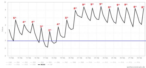 De eerste dagen is het vrij koud, maar vanaf volgend weekend zijn de maxima weer hoger. Bron: Wetter-zentrale.de