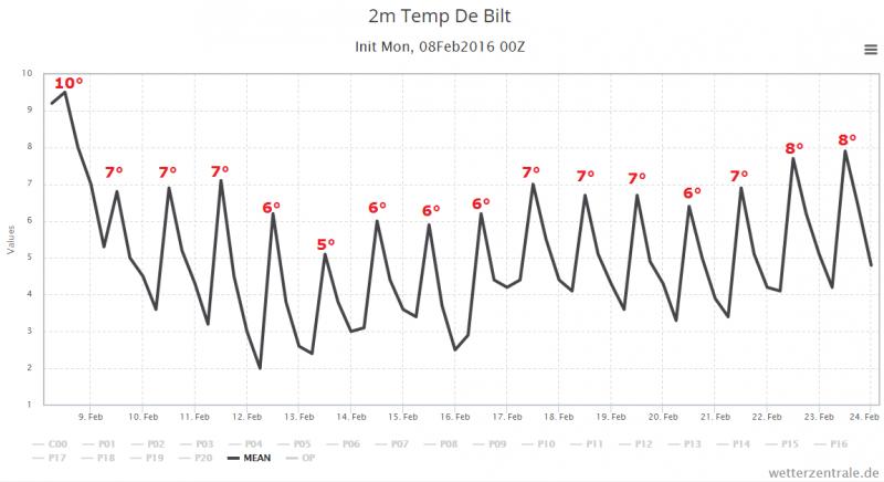 De gemiddelde temperatuur van het ensemble van GFS voor de komende 15 dagen. Winterweer is ver te zoeken... Bron: Wetter-zentrale.de