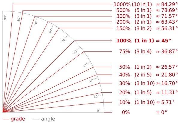 Graden-en-percentage