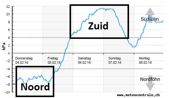 Föhndiagram en -verwachting van donderdag tot en met maandag.