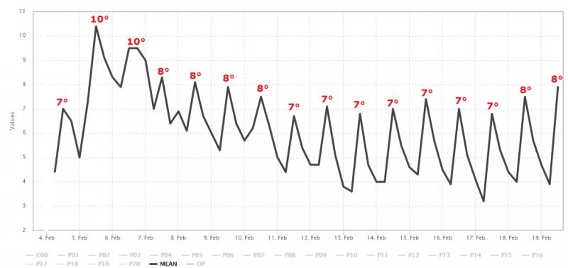 Het gemiddelde van alle berekeningen van GFS. Bron: Wetter-zentrale.de