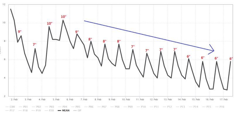 Het ensemblegemiddelde van GFS voor meetpunt De Bilt met daarbij de gemiddelde temperaturen. Heel langzaam gaan de temperaturen naar beneden. Bron: wetter-zentrale.de