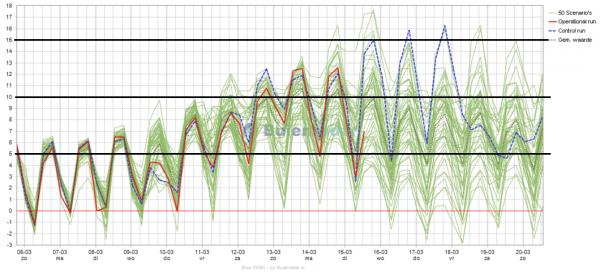 De temperatuurpluim voor de komende 15 dagen volgens het Europese model (ECMWF)