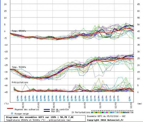 Pluim volgens GFS voor komende periode. Na woensdag is goed te zien dat de bovenlucht weer warmer wordt en de sneeuwkansen dalen. Bron: Meteociel.