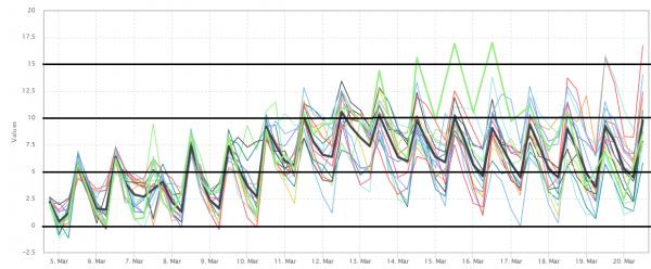 De pluim volgens GFS voor de komende 15 dagen. Bron: Wetterzentrale.de