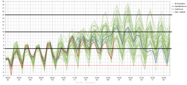 De temperatuurpluim voor de komende 15 dagen volgens EC. Bron: buienradar.nl