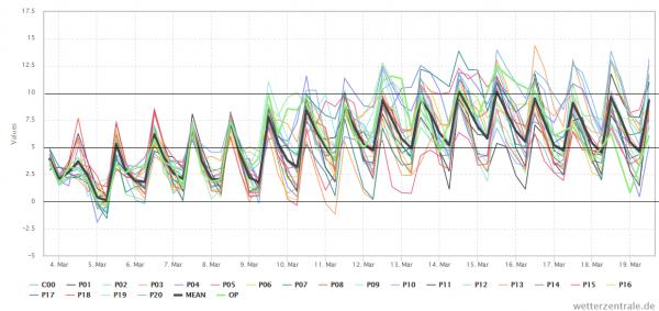De pluim van de Amerikanen laten ook de stijging zien. Bron: Wetterzentrale.de