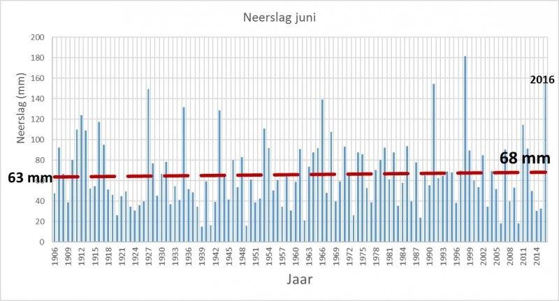 Neerslaggegevens van De Bilt vanaf 1901. Bron: KNMI