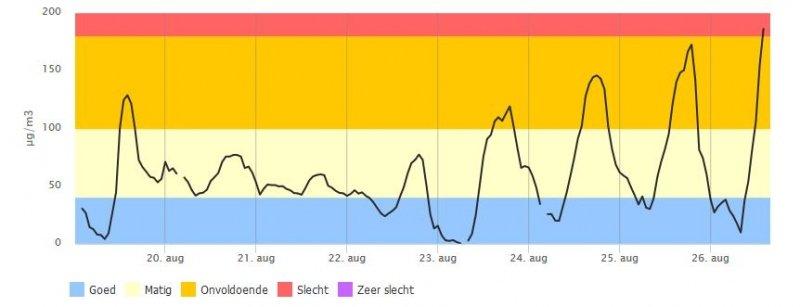De ozonconcentratie van de laatste 7 dagen nabij Roermond. De invloed van de westelijke wind is nog niet zichtbaar en de kwaliteit zat om 14:00 zelfs op slecht. Bron: Luchtmeetnet.